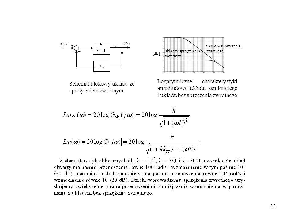 11 _ + W(s)W(s) Y(s)Y(s) k sp układ ze sprzężeniem zwrotnym układ bez sprzężenia zwrotnego [dB] Schemat blokowy układu ze sprzężeniem zwrotnym Logarytmiczne charakterystyki amplitudowe układu zamkniętego i układu bez sprzężenia zwrotnego