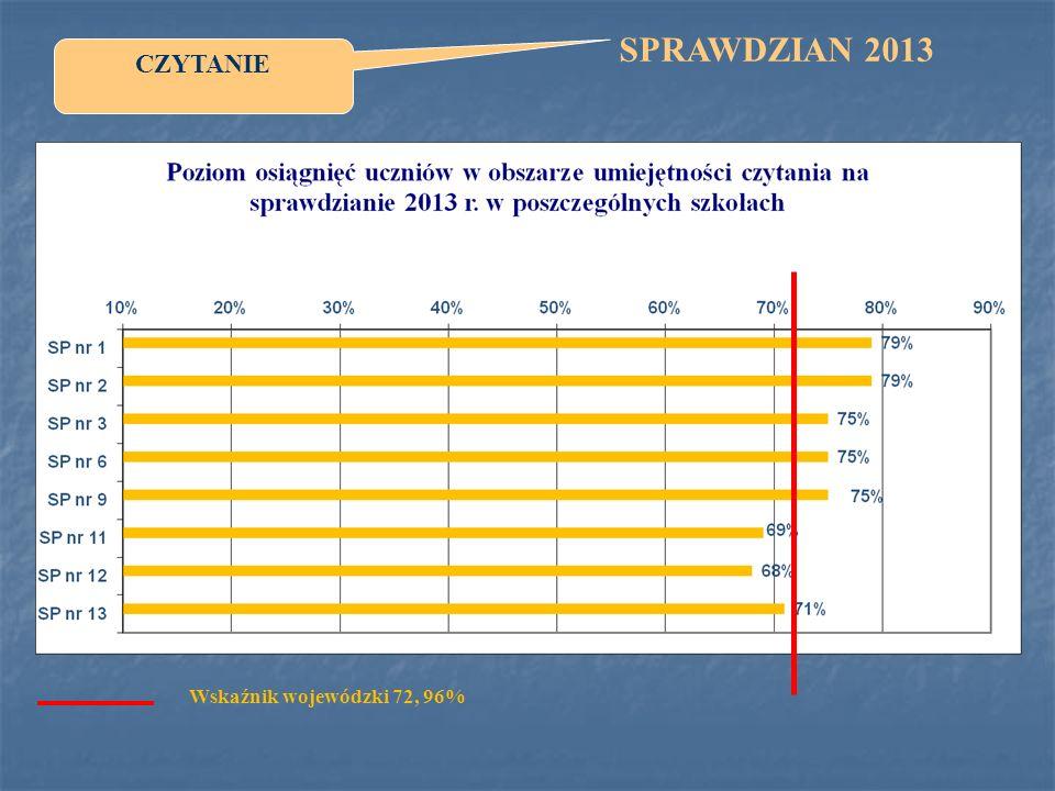 Wskaźnik wojewódzki 72, 96% CZYTANIE SPRAWDZIAN 2013