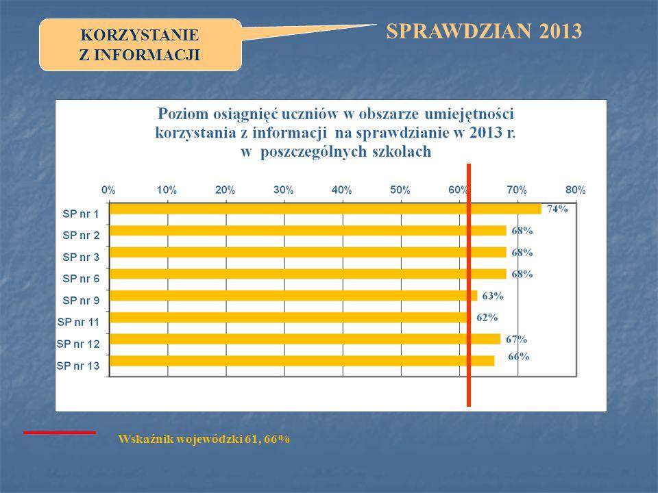 KORZYSTANIE Z INFORMACJI SPRAWDZIAN 2013 Wskaźnik wojewódzki 61, 66%