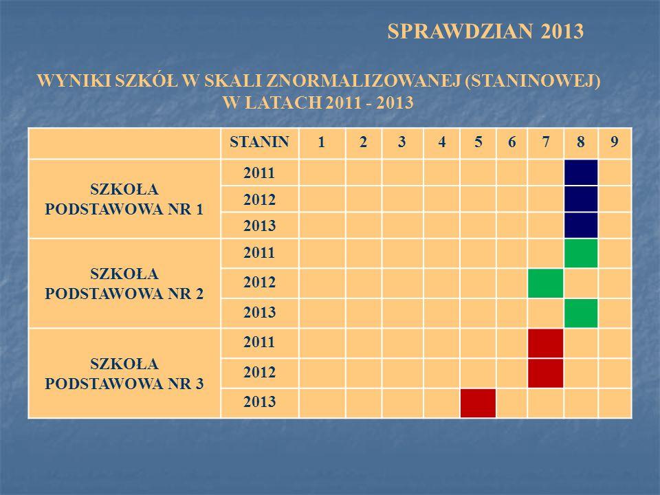WYNIKI SZKÓŁ W SKALI ZNORMALIZOWANEJ (STANINOWEJ) W LATACH 2011 - 2013 STANIN123456789 SZKOŁA PODSTAWOWA NR 1 2011 2012 2013 SZKOŁA PODSTAWOWA NR 2 20