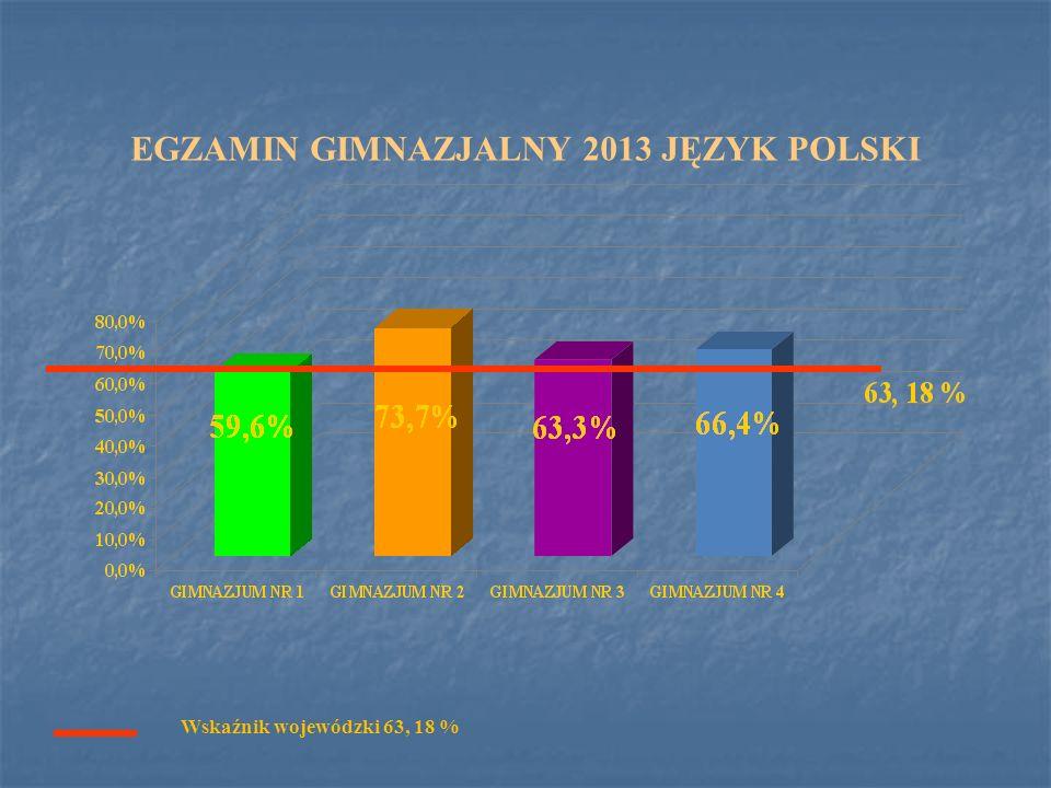 EGZAMIN GIMNAZJALNY 2013 JĘZYK POLSKI Wskaźnik wojewódzki 63, 18 %
