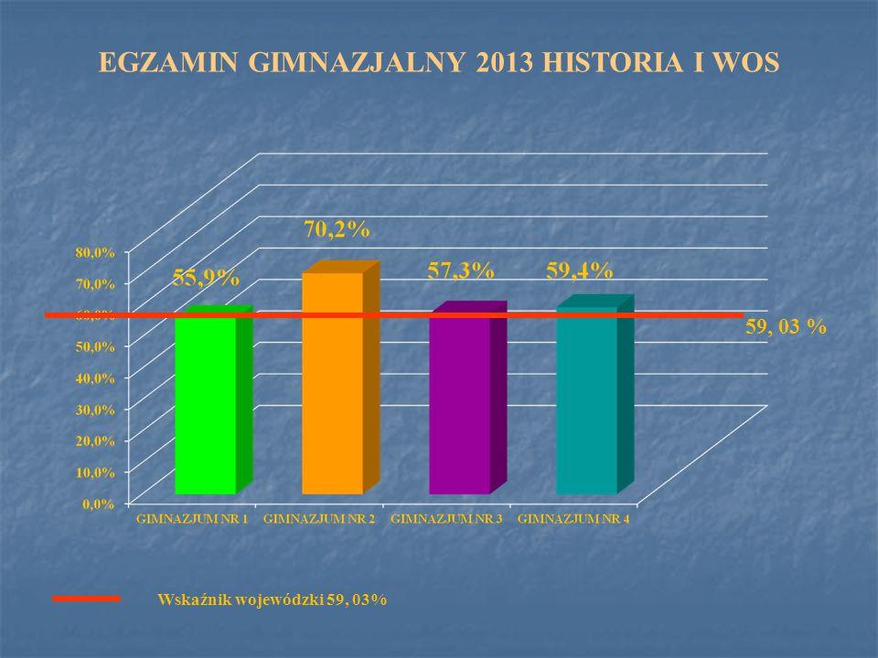 EGZAMIN GIMNAZJALNY 2013 HISTORIA I WOS 59, 03 % Wskaźnik wojewódzki 59, 03%