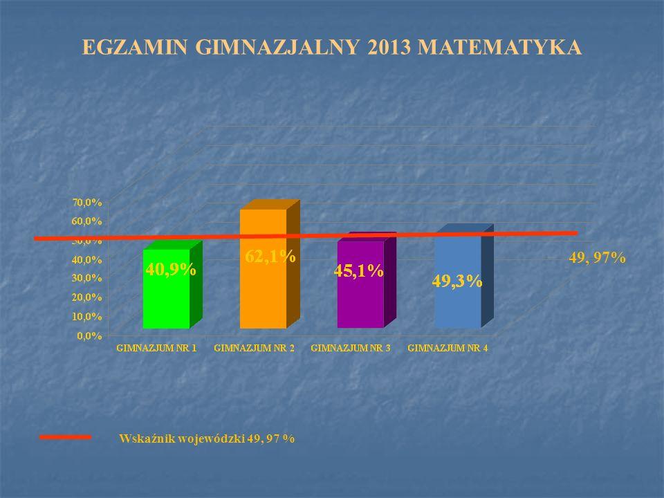 EGZAMIN GIMNAZJALNY 2013 MATEMATYKA Wskaźnik wojewódzki 49, 97 % 49, 97%