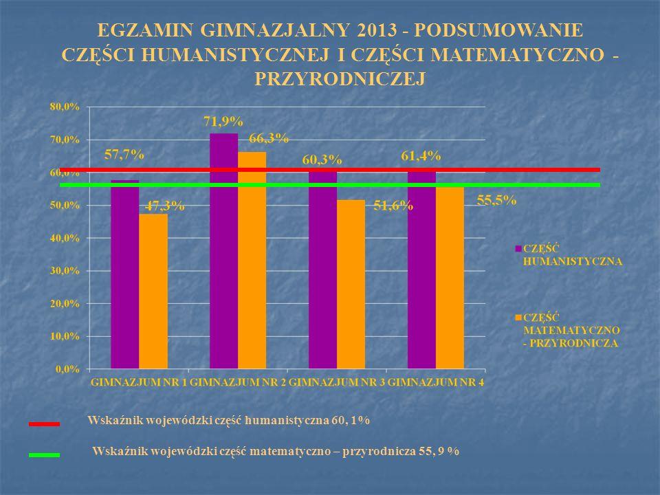 EGZAMIN GIMNAZJALNY 2013 - PODSUMOWANIE CZĘŚCI HUMANISTYCZNEJ I CZĘŚCI MATEMATYCZNO - PRZYRODNICZEJ Wskaźnik wojewódzki część humanistyczna 60, 1% Wsk