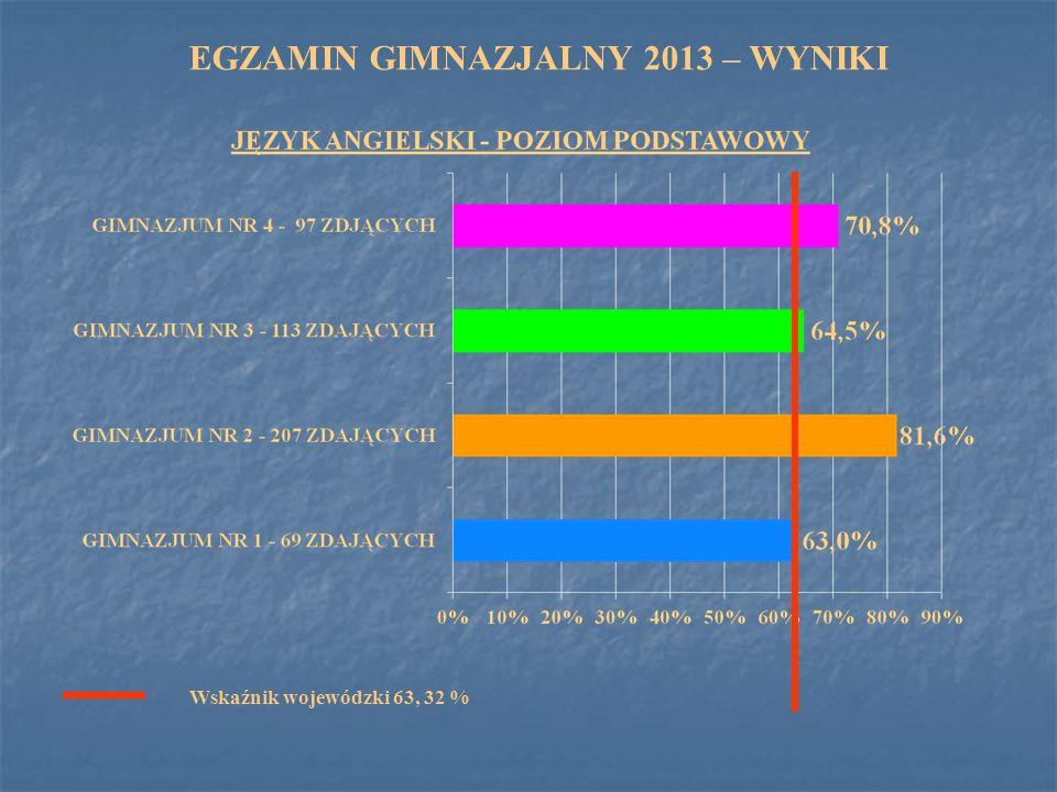 EGZAMIN GIMNAZJALNY 2013 – WYNIKI Wskaźnik wojewódzki 63, 32 %