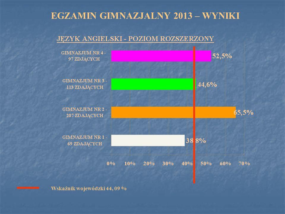 EGZAMIN GIMNAZJALNY 2013 – WYNIKI Wskaźnik wojewódzki 44, 09 %