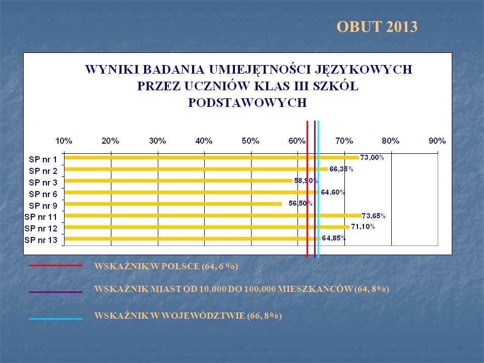 WSKAŹNIK W POLSCE (64, 6 %) OBUT 2013 WSKAŹNIK MIAST OD 10.000 DO 100.000 MIESZKAŃCÓW (64, 8%) WSKAŹNIK W WOJEWÓDZTWIE (66, 8%)