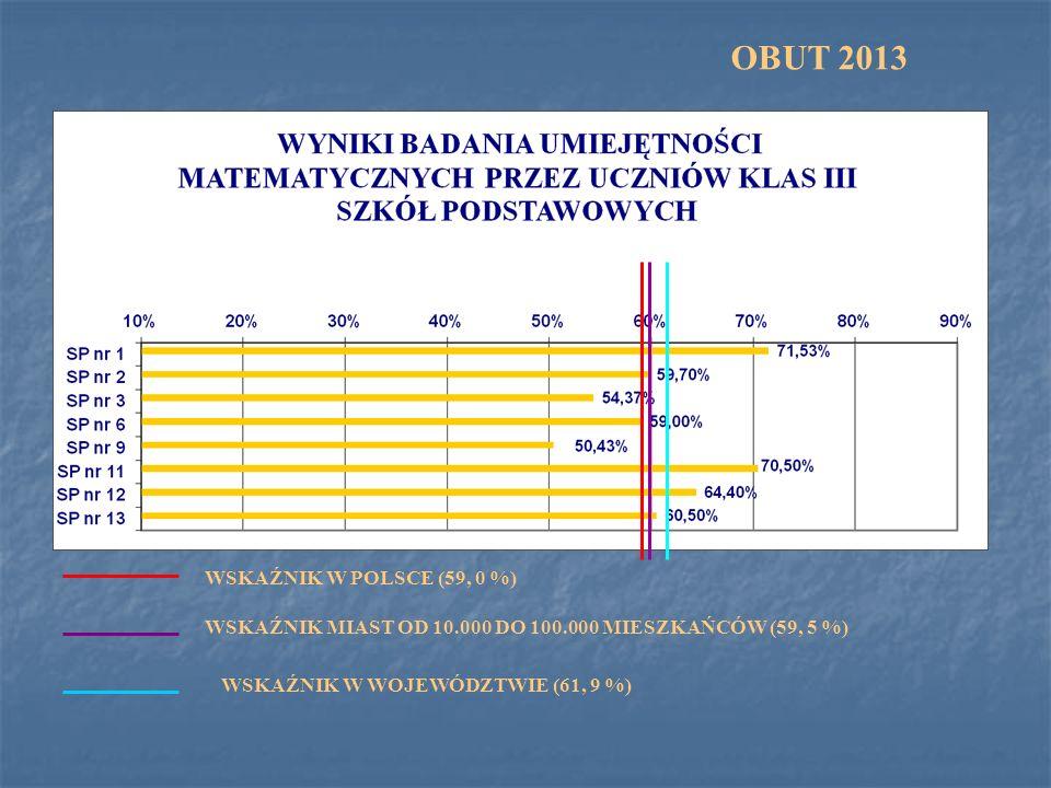 EGZAMIN GIMNAZJALNY 2013 - PODSUMOWANIE CZĘŚCI HUMANISTYCZNEJ I CZĘŚCI MATEMATYCZNO - PRZYRODNICZEJ Wskaźnik wojewódzki część humanistyczna 60, 1% Wskaźnik wojewódzki część matematyczno – przyrodnicza 55, 9 %