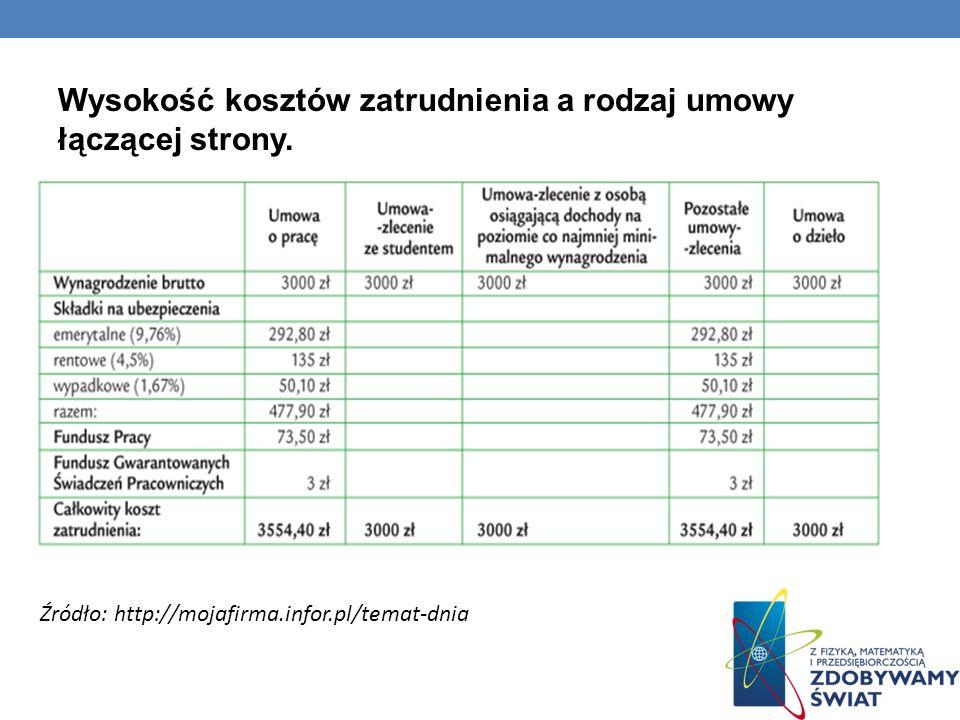 Wysokość kosztów zatrudnienia a rodzaj umowy łączącej strony. Źródło: http://mojafirma.infor.pl/temat-dnia