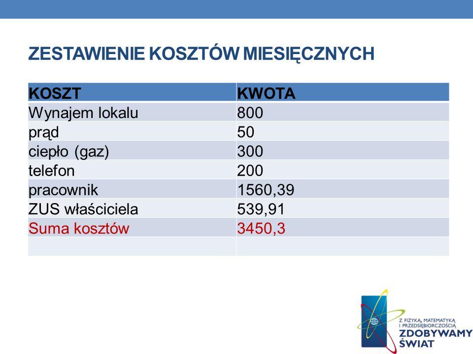 ZESTAWIENIE KOSZTÓW MIESIĘCZNYCH KOSZTKWOTA Wynajem lokalu800 prąd50 ciepło (gaz)300 telefon200 pracownik1560,39 ZUS właściciela539,91 Suma kosztów345