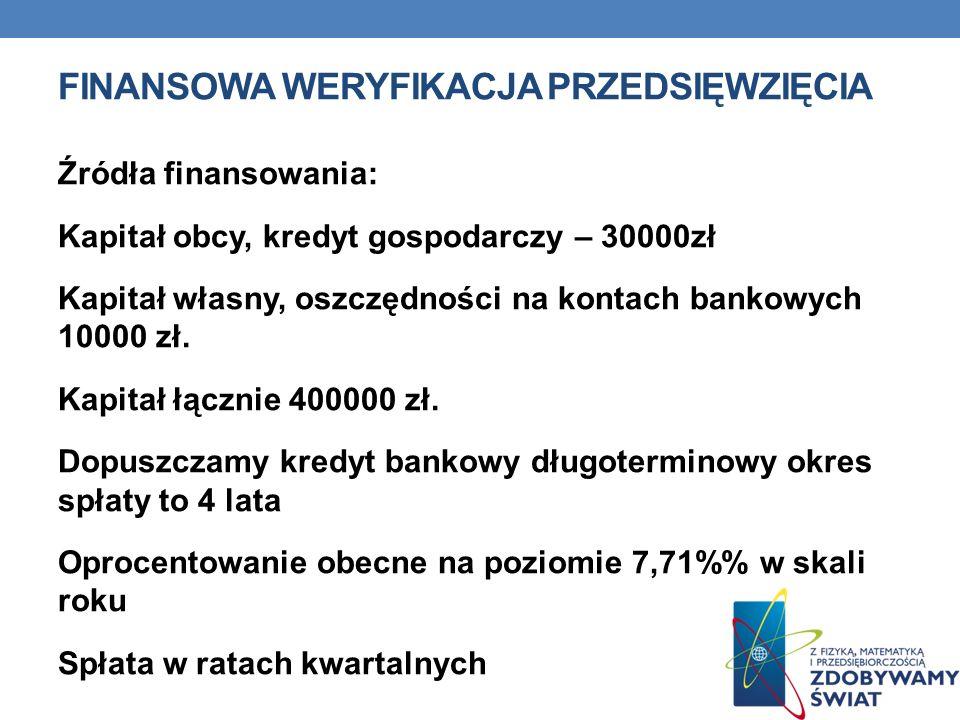 FINANSOWA WERYFIKACJA PRZEDSIĘWZIĘCIA Źródła finansowania: Kapitał obcy, kredyt gospodarczy – 30000zł Kapitał własny, oszczędności na kontach bankowyc