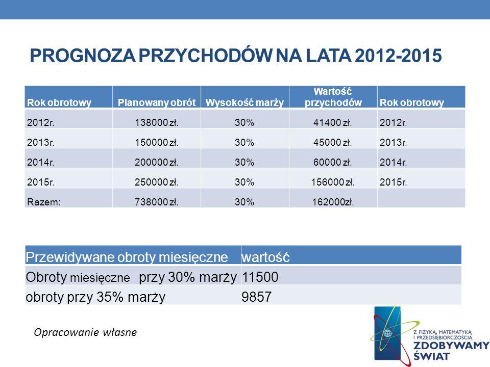 PROGNOZA PRZYCHODÓW NA LATA 2012-2015 Rok obrotowyPlanowany obrótWysokość marży Wartość przychodówRok obrotowy 2012r.138000 zł.30%41400 zł.2012r. 2013