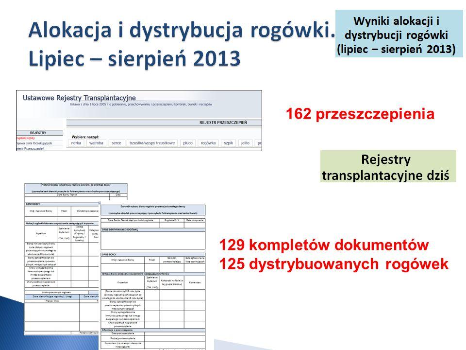 162 przeszczepienia 129 kompletów dokumentów 125 dystrybuowanych rogówek
