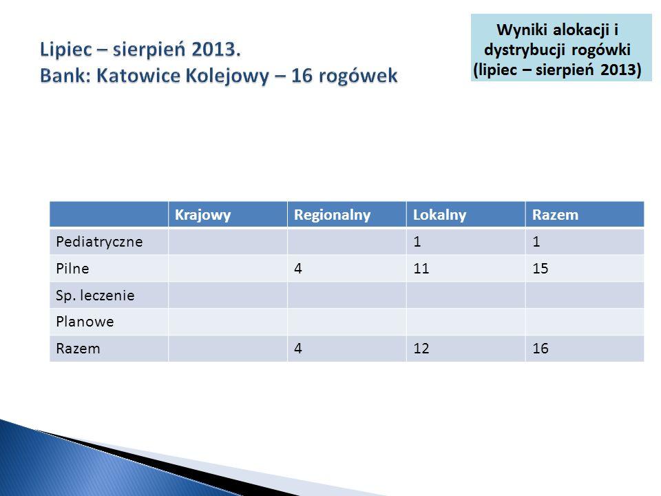 KrajowyRegionalnyLokalnyRazem Pediatryczne11 Pilne41115 Sp. leczenie Planowe Razem41216