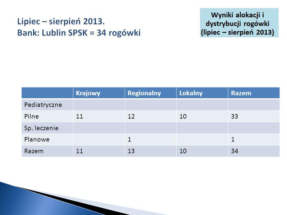 KrajowyRegionalnyLokalnyRazem Pediatryczne Pilne11121033 Sp. leczenie Planowe11 Razem11131034