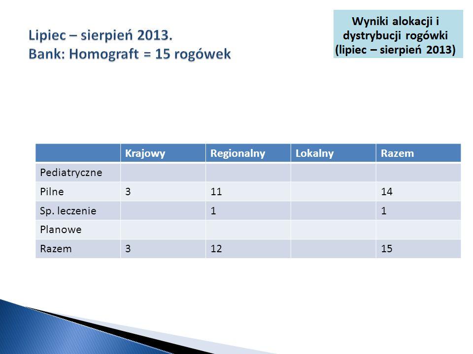 KrajowyRegionalnyLokalnyRazem Pediatryczne Pilne31114 Sp. leczenie11 Planowe Razem31215