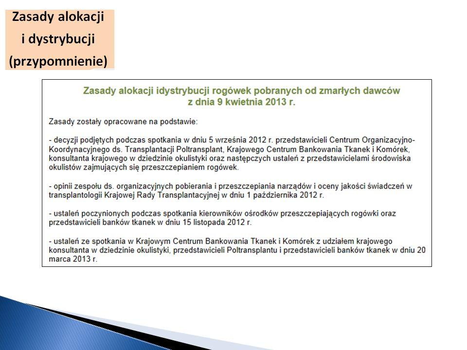 KrajowyRegionalnyLokalnyRazem Pediatryczne11 Pilne214556122 Sp. leczenie11 Planowe11 Razem214757125