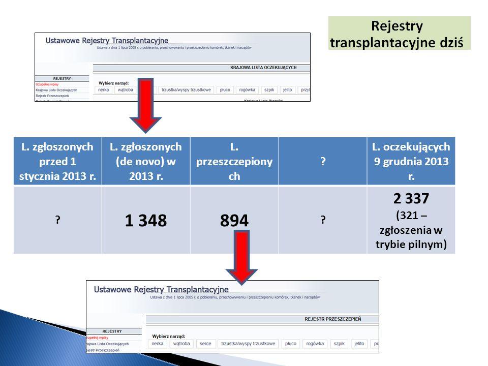 L. zgłoszonych przed 1 stycznia 2013 r. L. zgłoszonych (de novo) w 2013 r. L. przeszczepiony ch ? L. oczekujących 9 grudnia 2013 r. ? 1 348894 ? 2 337