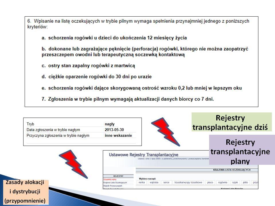 KrajowyRegionalnyLokalnyRazem Pediatryczne Pilne7182651 Sp. leczenie Planowe Razem7182651