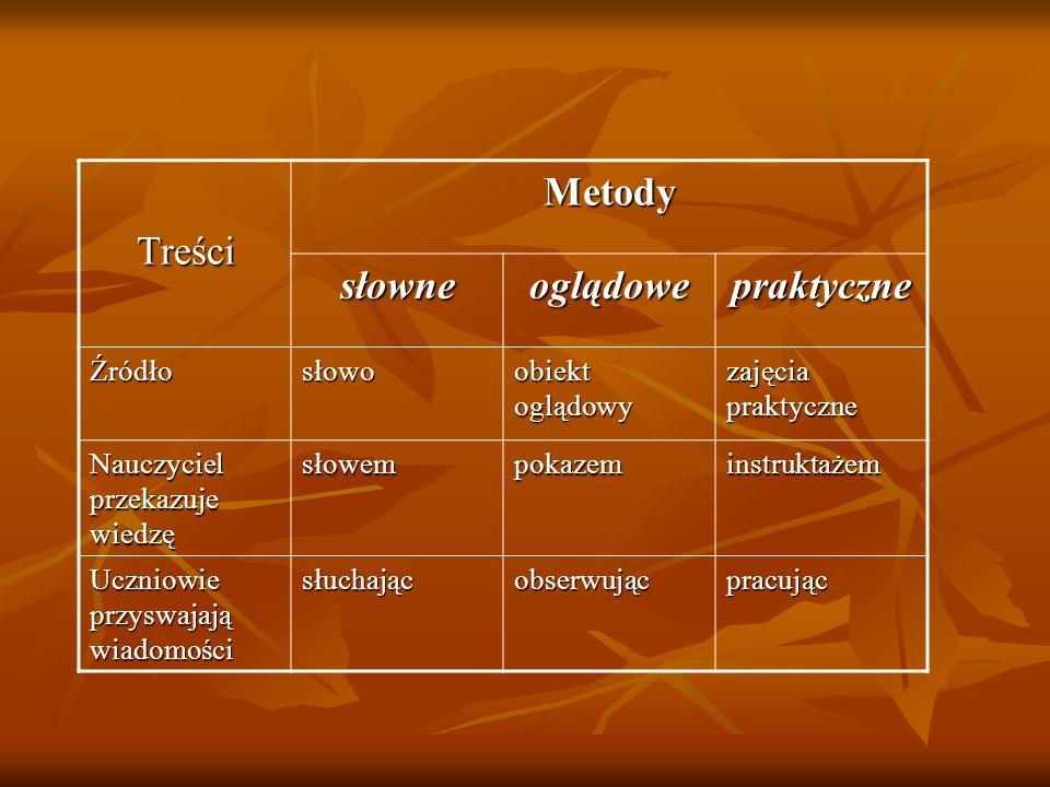 TreściMetody słowneoglądowepraktyczne Źródłosłowo obiekt oglądowy zajęcia praktyczne Nauczyciel przekazuje wiedzę słowempokazeminstruktażem Uczniowie