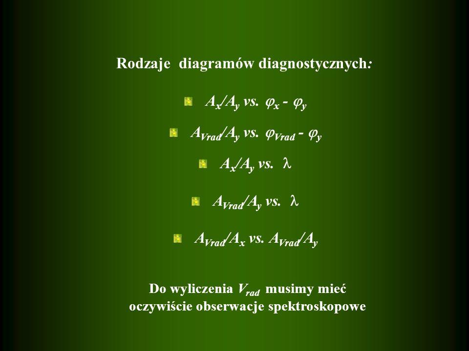Rodzaje diagramów diagnostycznych: A x /A y vs.x - y A Vrad /A y vs.