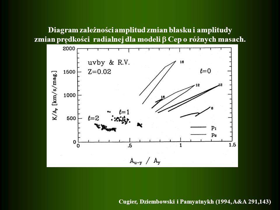 Diagram zależności amplitud zmian blasku i amplitudy zmian prędkości radialnej dla modeli Cep o różnych masach.