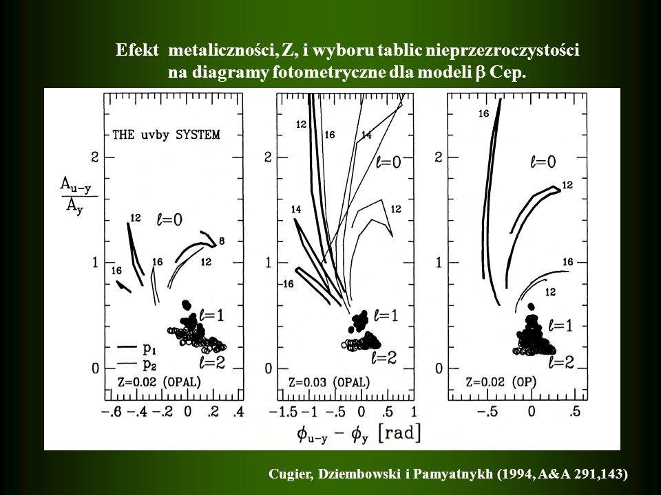 Efekt metaliczności, Z, i wyboru tablic nieprzezroczystości na diagramy fotometryczne dla modeli Cep.