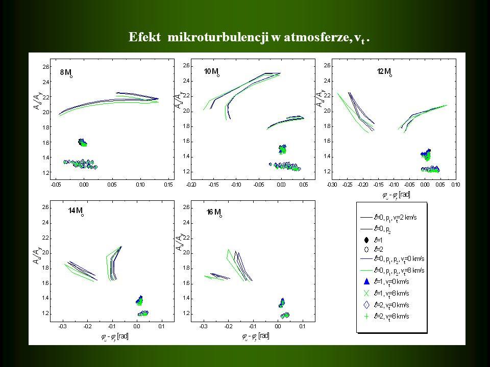 Efekt mikroturbulencji w atmosferze, v t.