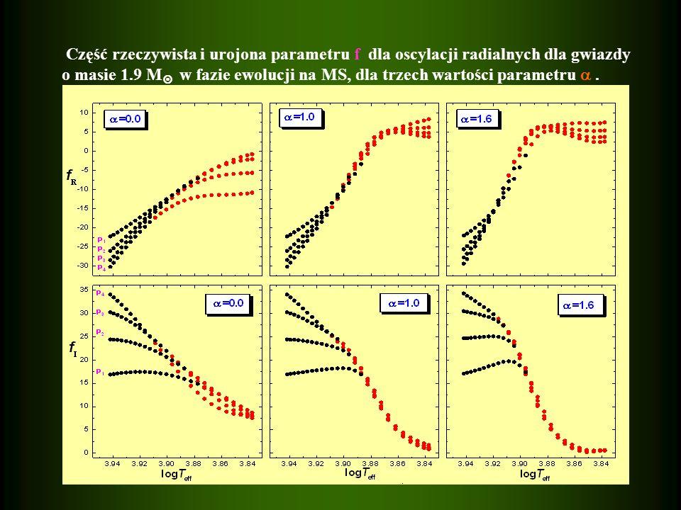 Część rzeczywista i urojona parametru f dla oscylacji radialnych dla gwiazdy o masie 1.9 M w fazie ewolucji na MS, dla trzech wartości parametru.