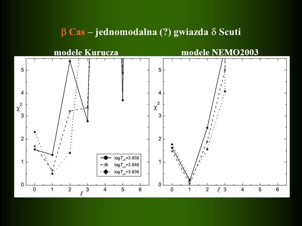 Kampanie fotometryczne: 2002, 2003 i 2004 Kampania spektroskopowa: 2002 modele Kuruczamodele NEMO2003 Cas – jednomodalna (?) gwiazda Scuti