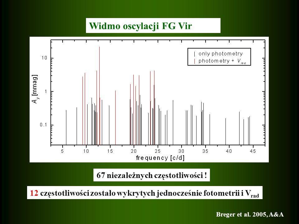 Widmo oscylacji FG Vir 67 niezależnych częstotliwości .