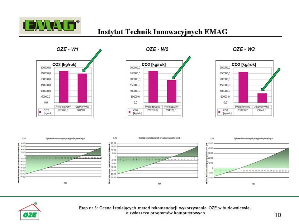 Etap nr 3: Ocena istniejących metod rekomendacji wykorzystania OZE w budownictwie, a zwłaszcza programów komputerowych 10 OZE - W1 OZE - W2 OZE - W3