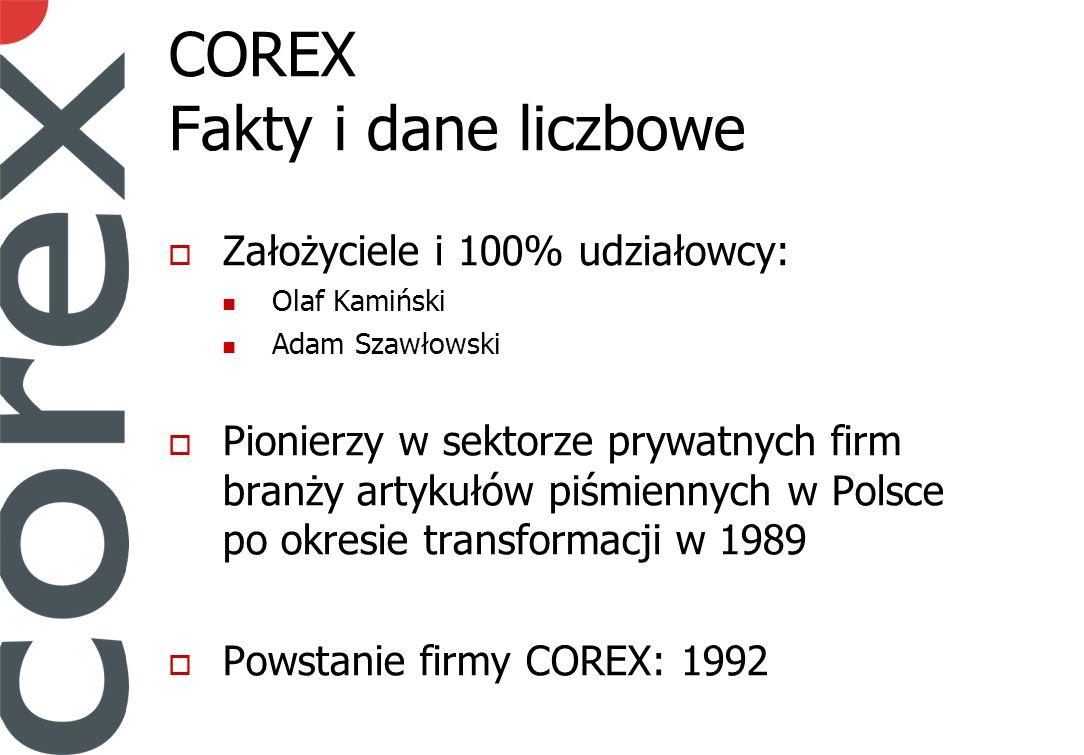 COREX Fakty i dane liczbowe Założyciele i 100% udziałowcy: Olaf Kamiński Adam Szawłowski Pionierzy w sektorze prywatnych firm branży artykułów piśmiennych w Polsce po okresie transformacji w 1989 Powstanie firmy COREX: 1992