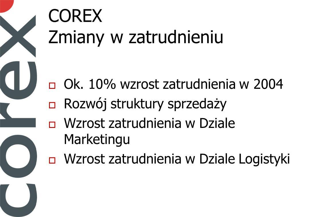 COREX Zmiany w zatrudnieniu Ok.