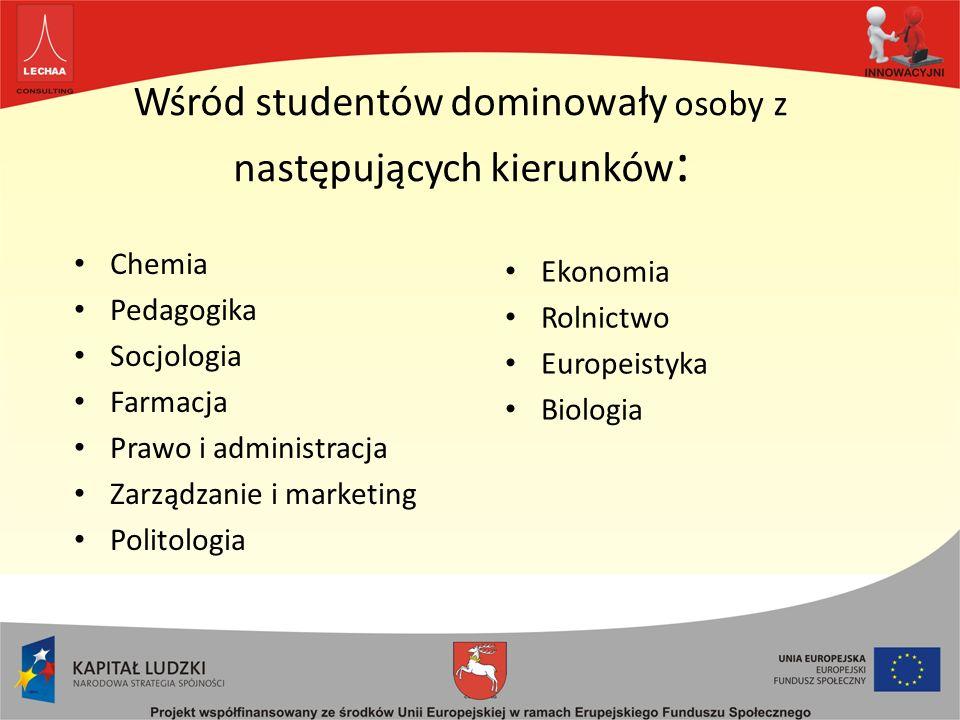 Wśród studentów dominowały osoby z następujących kierunków : Ekonomia Rolnictwo Europeistyka Biologia Chemia Pedagogika Socjologia Farmacja Prawo i administracja Zarządzanie i marketing Politologia