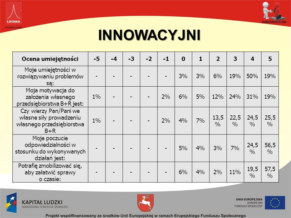 Ocena umiejętności-5-4-3-2012345 Moje umiejętności w rozwiązywaniu problemów są: -----3% 6%19%50%19% Moja motywacja do założenia własnego przedsiębiorstwa B+R jest: 1%---2%6%5%12%24%31%19% Czy wierzy Pan/Pani we własne siły prowadzeniu własnego przedsiębiorstwa B+R 1%---2%4%7% 13,5 % 22,5 % 24,5 % 25,5 % Moje poczucie odpowiedzialności w stosunku do wykonywanych działań jest: -----5%4%3%7% 24,5 % 56,5 % Potrafię zmobilizować się, aby załatwić sprawy o czasie: -----6%4%2%11% 19,5 % 57,5 % INNOWACYJNI