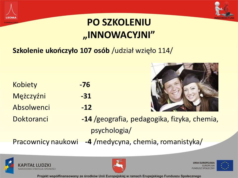 PO SZKOLENIU INNOWACYJNI Szkolenie ukończyło 107 osób /udział wzięło 114/ Kobiety -76 Mężczyźni -31 Absolwenci -12 Doktoranci -14 /geografia, pedagogika, fizyka, chemia, psychologia/ Pracownicy naukowi -4 /medycyna, chemia, romanistyka/