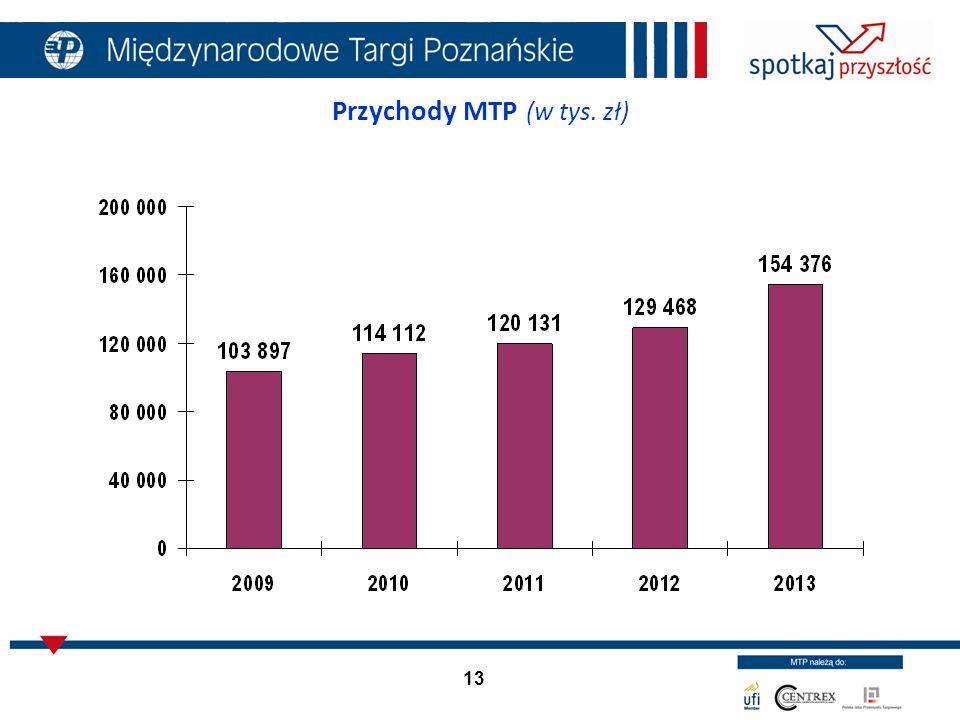 13 Przychody MTP (w tys. zł)
