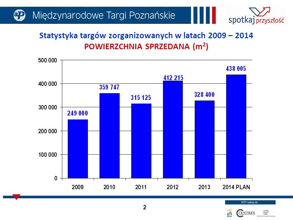 2 Statystyka targów zorganizowanych w latach 2009 – 2014 POWIERZCHNIA SPRZEDANA (m 2 )