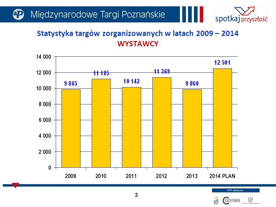 3 Statystyka targów zorganizowanych w latach 2009 – 2014 WYSTAWCY