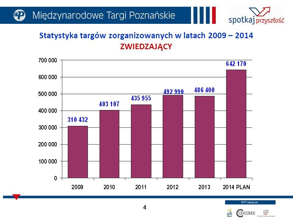 5 Przychody z działalności podstawowej w latach 2009 – 2014 (w tys. zł)