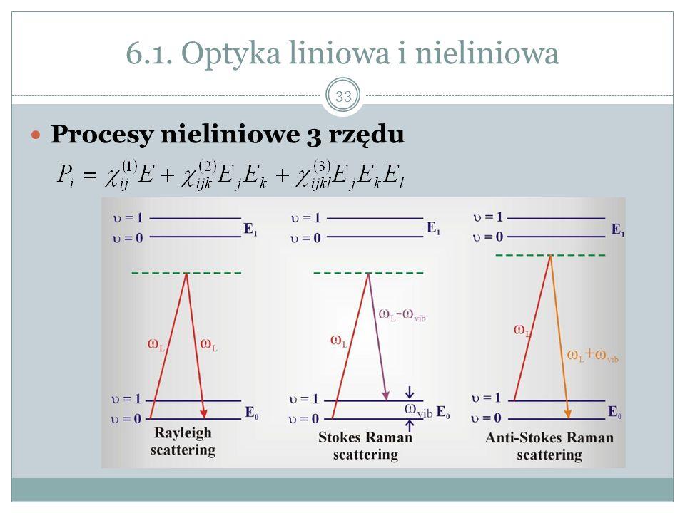 6.1. Optyka liniowa i nieliniowa Procesy nieliniowe 3 rzędu 33