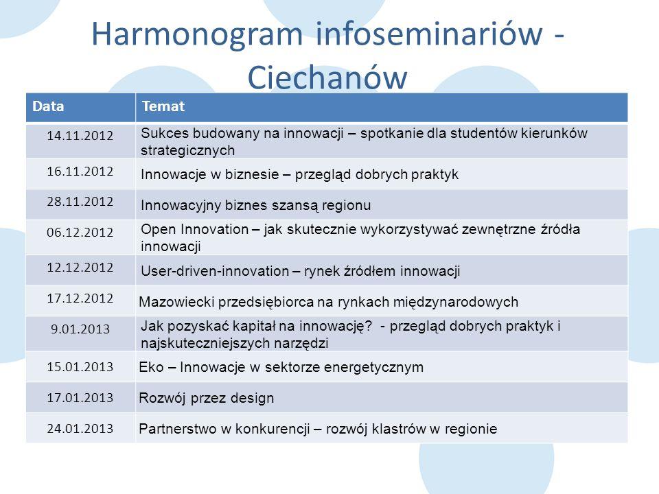 Harmonogram infoseminariów - Ciechanów DataTemat 14.11.2012 Sukces budowany na innowacji – spotkanie dla studentów kierunków strategicznych 16.11.2012