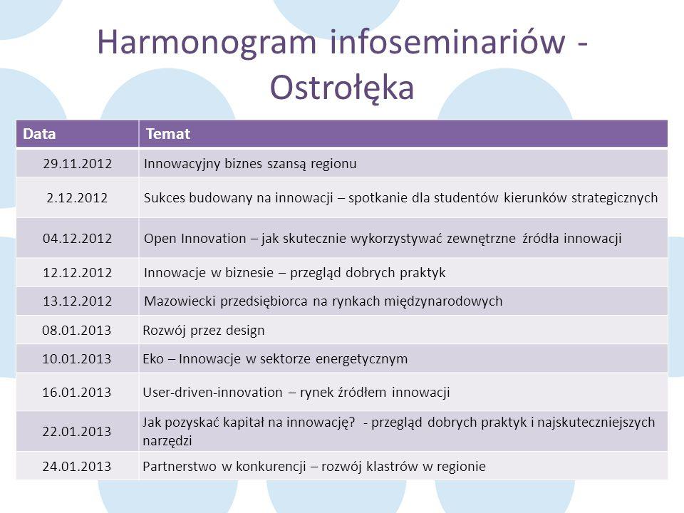 Harmonogram infoseminariów - Ostrołęka DataTemat 29.11.2012Innowacyjny biznes szansą regionu 2.12.2012Sukces budowany na innowacji – spotkanie dla stu