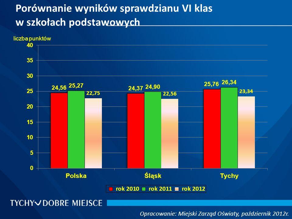 Porównanie wyników sprawdzianu VI klas w szkołach podstawowych Opracowanie: Miejski Zarząd Oświaty, październik 2012r.
