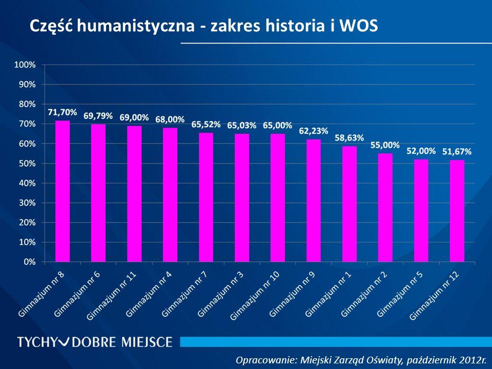 Część humanistyczna - zakres historia i WOS Opracowanie: Miejski Zarząd Oświaty, październik 2012r.