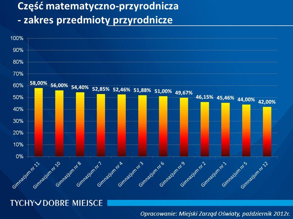 Część matematyczno-przyrodnicza - zakres przedmioty przyrodnicze Opracowanie: Miejski Zarząd Oświaty, październik 2012r.