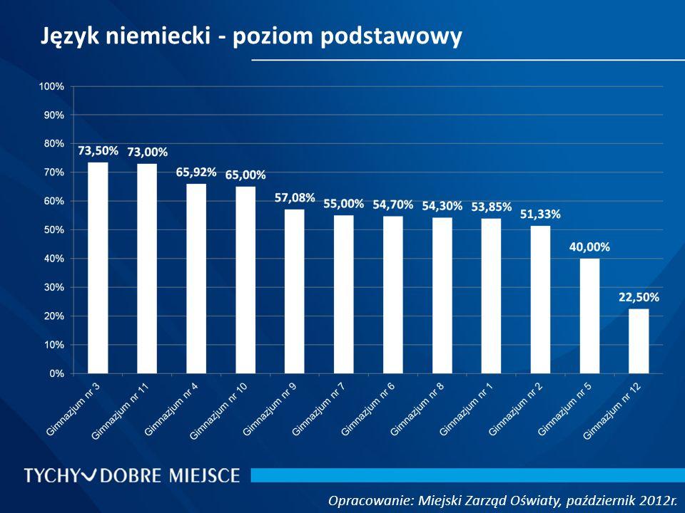 Język niemiecki - poziom podstawowy Opracowanie: Miejski Zarząd Oświaty, październik 2012r.
