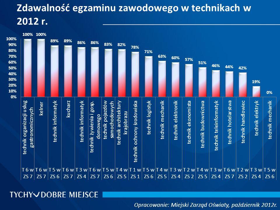 Zdawalność egzaminu zawodowego w technikach w 2012 r. Opracowanie: Miejski Zarząd Oświaty, październik 2012r.