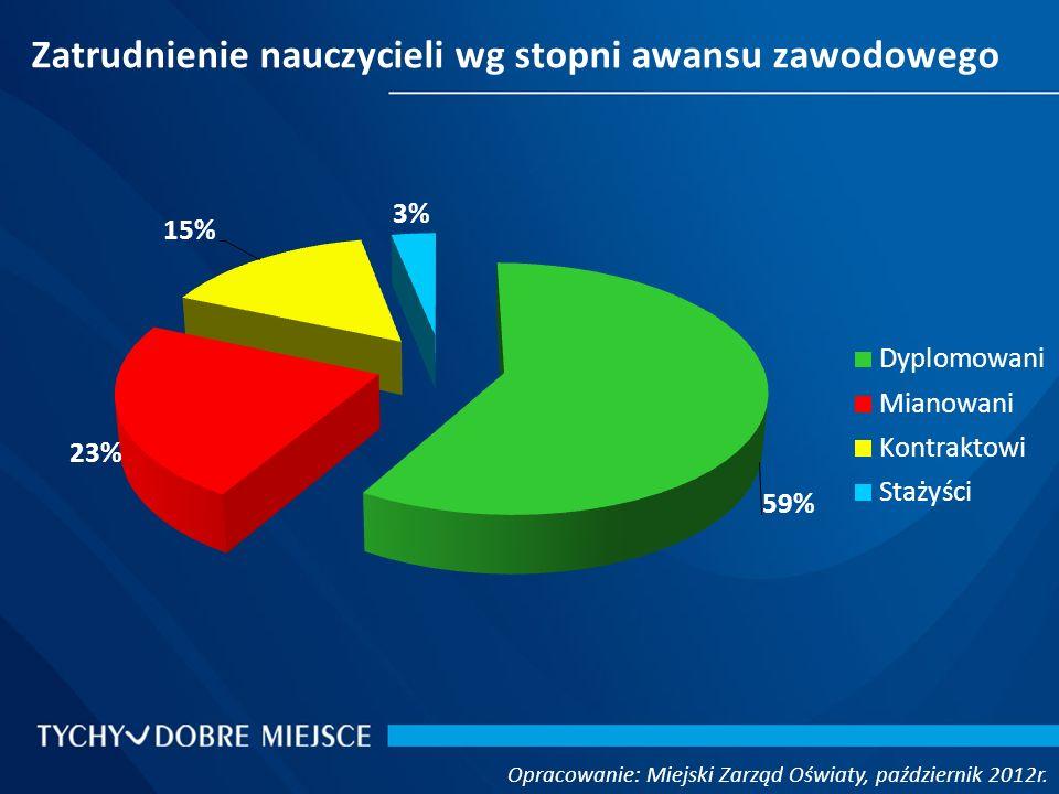 Zatrudnienie nauczycieli wg stopni awansu zawodowego Opracowanie: Miejski Zarząd Oświaty, październik 2012r.